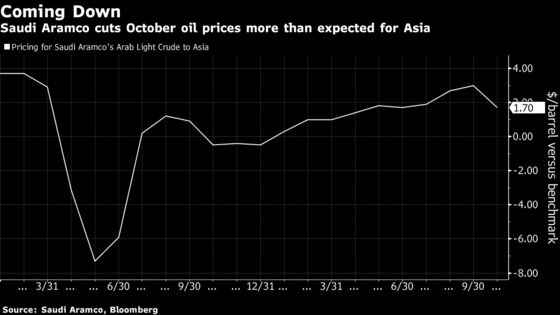 Saudis Cut Oil Prices to Woo Buyers as OPEC+ Boosts Supply