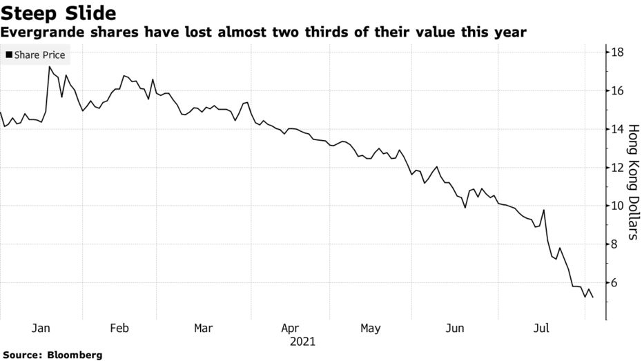 Evergrande shares have lost almost two thirds of their value this year