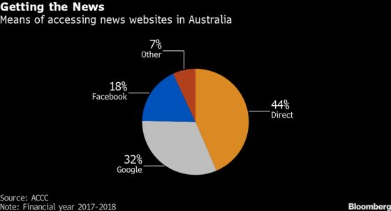 The Era of Free News for Facebook and Google May Soon Be Over
