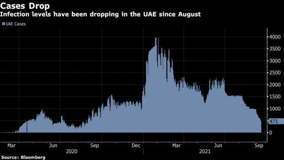 UAE Reports Fewest Cases in a Year as Dubai Prepares for Expo