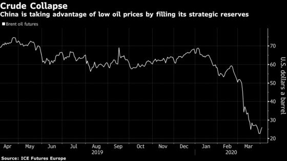 China to Start Buying Oil for State Reserves After Crash