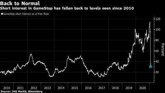 GameStopShares Drop, Extending 80% Slump From Last Week