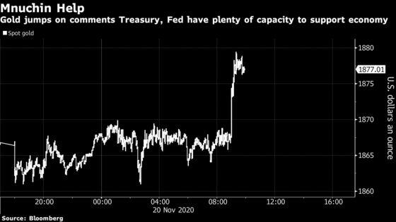 Gold Jumps as Mnuchin Says Treasury, Fed Have Plenty of Capacity
