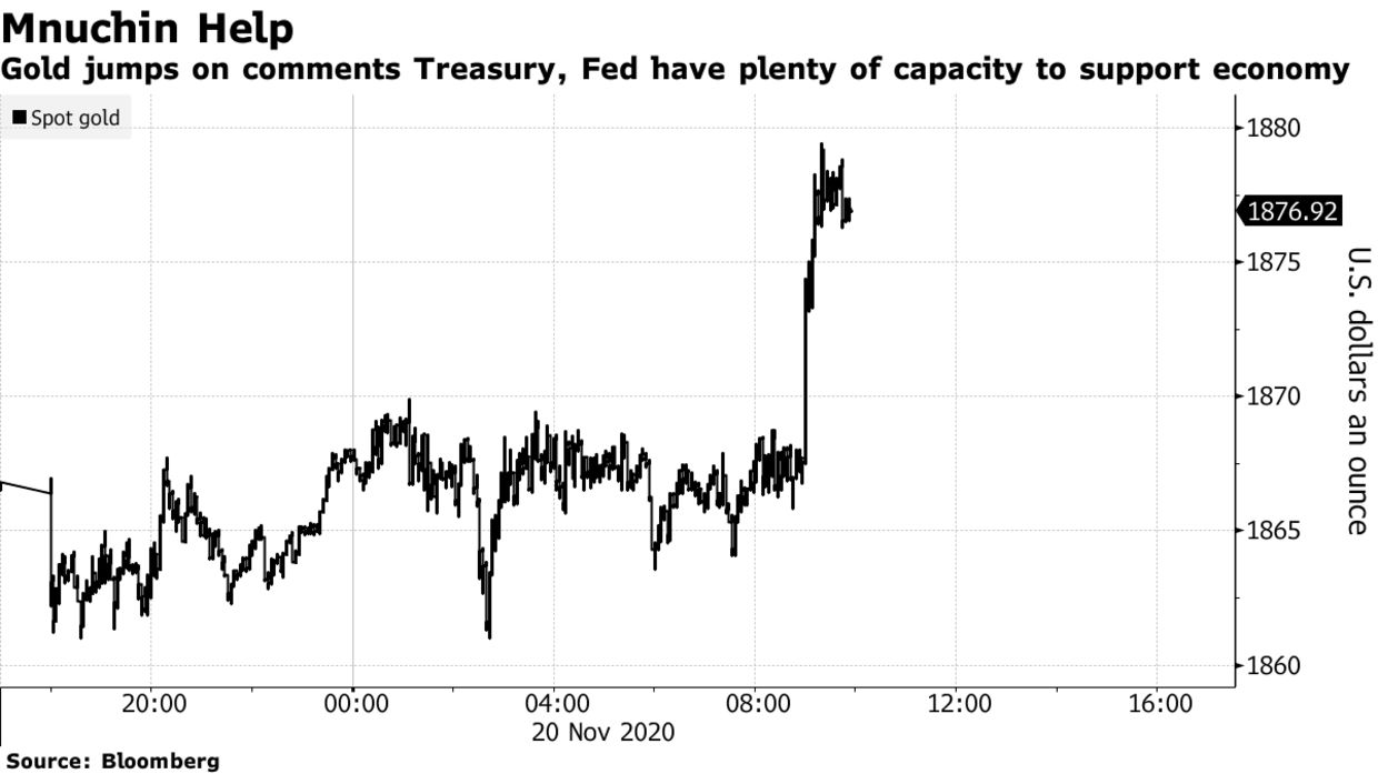 Gold Jumps as Mnuchin Says Treasury, Fed Have Plenty of Capacity