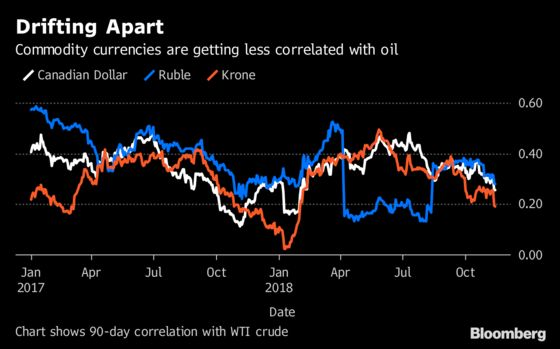 Crude's Collapse Is Sending Shockwaves Across Global Markets