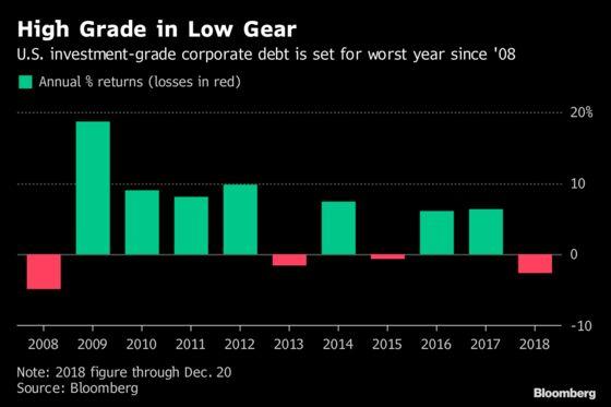 As Credit Losses Pile Up, One Bond Guru Dismisses Crisis Talk