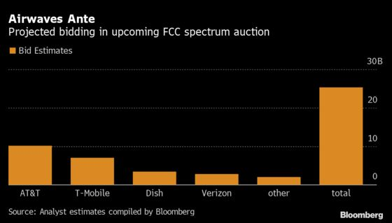 AT&T's Best Bet to Catch 5G Rivals Begins With Airwaves Auction