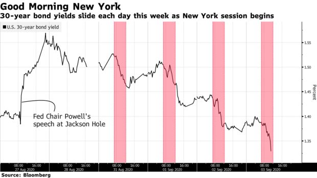 30-year bond yields slide each day this week as New York session begins