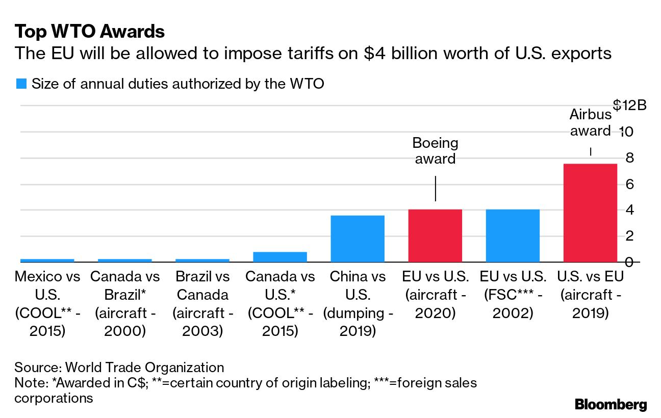 Top WTO Awards