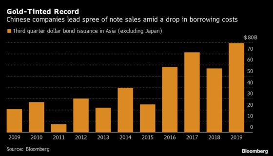 Asia Dollar-Bond Sales Hit Record as Issuers Lock in Cash