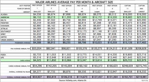 U.S. pilot pay rates as of Dec. 2015
