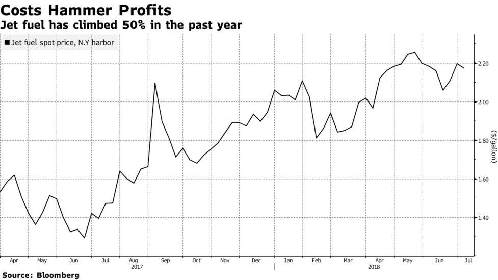 Delta to Lift Fares, Trim Flights With Fuel Costs Crimping Profit