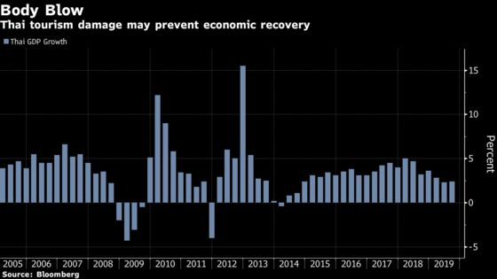 Thailand Cuts Interest Rate as Virus Outbreak Hurts Economy