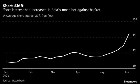 For Short Sellers Haunted by Retail Boom Asia Is The Place to Be