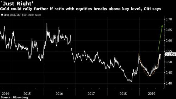 Citi Sees a 'Bullish Break' for Gold