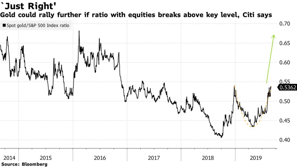 Gold could rally further if ratio with equities breaks above key level, Citi says