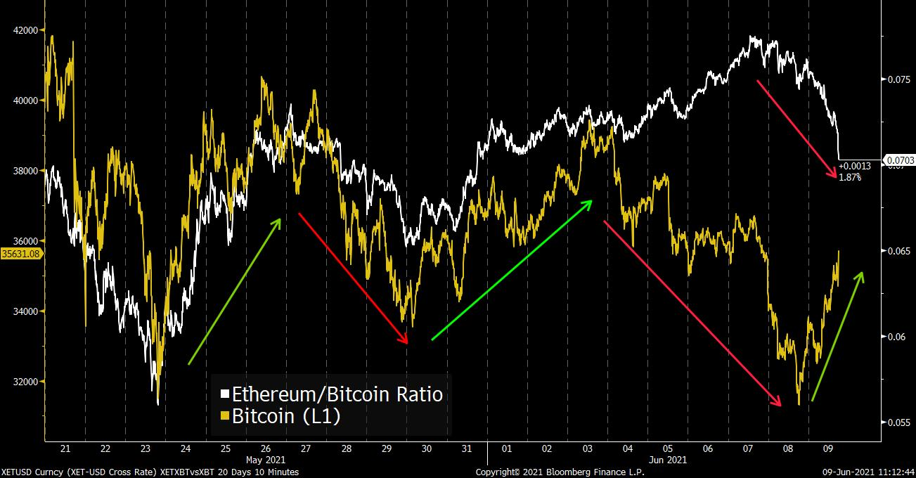 relates to A Shift Just Happened in the Ethereum-Bitcoin Ratio