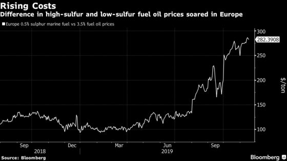 Commodity Shippers Are Struggling to Obtain 2020-Compliant Fuel