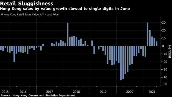 Hong Kong Retail Sales Weaken Sharply as Tourism Struggles