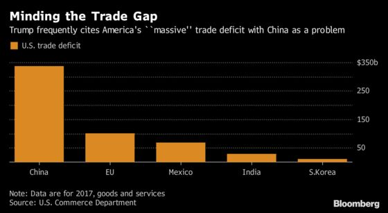 Mnuchin's Shift to Trade Warrior Makes Him Likely Target at G-20