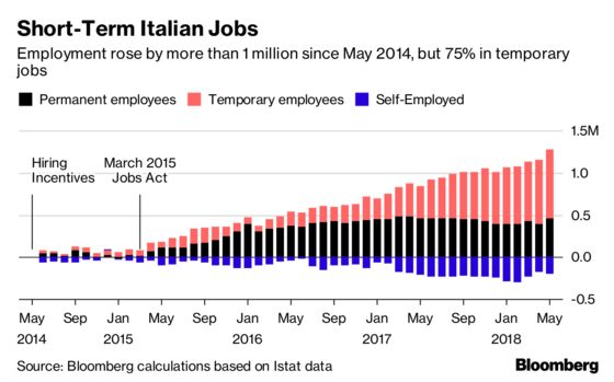 Italian Employers Clash With New Government on Worker Protection