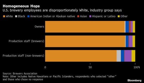 U.S. Brewing Industry Overwhelmingly White, Survey Finds