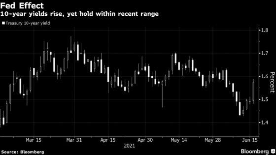 Treasuries Slump on Hawkish Fed Surprise as Inflation Angst Ebbs