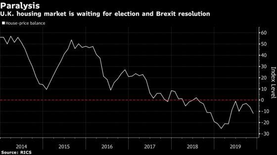 U.K. Housing Market in Limbo Ahead of Election, RICS Says