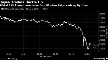Markets Plunge After U S  Stocks Fall Most in More Than Six
