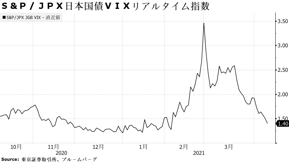 S & P / JPX Japan Government Bond VIX in real time