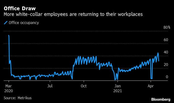 Almost Half of U.K. Office Workers Are Back at Their Desks