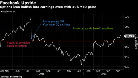 Facebook Options Suggest Investors Are Betting on Further Gains