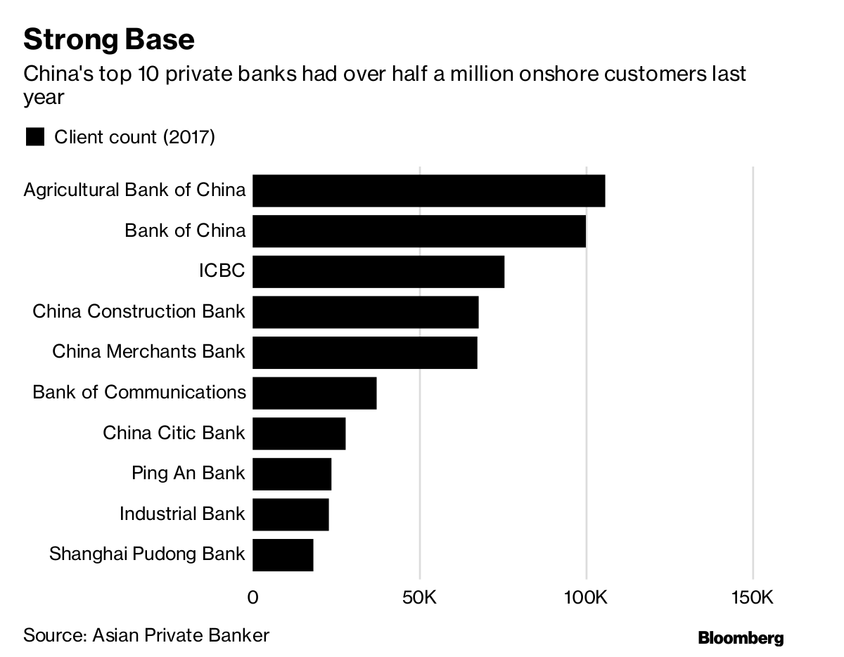 Seeking Hunters and Farmers to Handle China's Private Wealth - Bloomberg