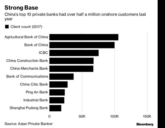 Chinese Banks Are Hiring People to Manage $930 Billion of Wealth