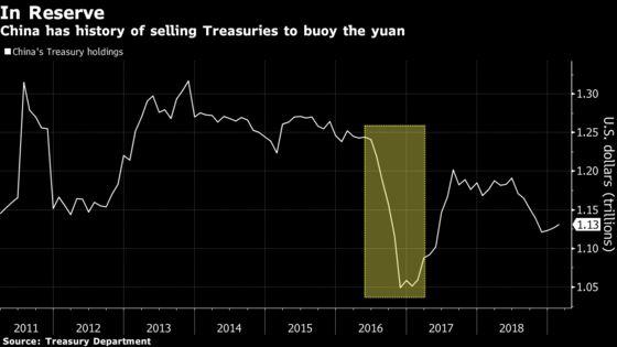 Trade War May Yet Spur China to Sell Treasuries as Yuan Tumbles