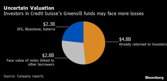 Credit Suisse Greensill Fund Holders Face More Losses