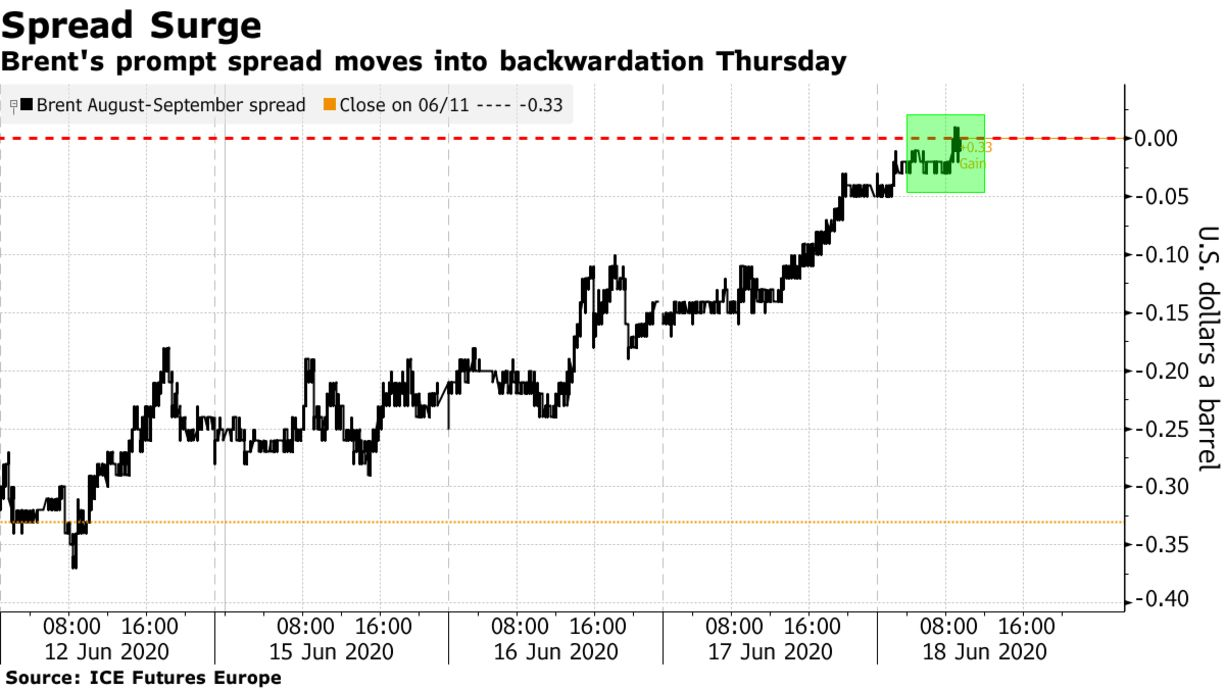 Brent's prompt spread moves into backwardation Thursday