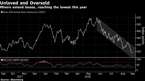 European Miners Enter Bear Market With More Pain Seen for Sector