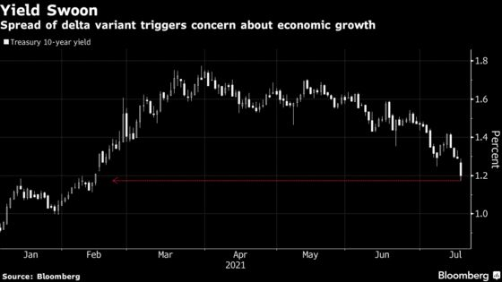 Yield Plunge Stirs Thoughts of 1% Treasuries on Delta Variant