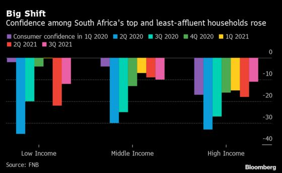 South African Consumer Mood Rises on Renewed Welfare Measures