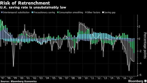 Uk Consumers Could Force The Next Boe U Turn On Rates Bloomberg