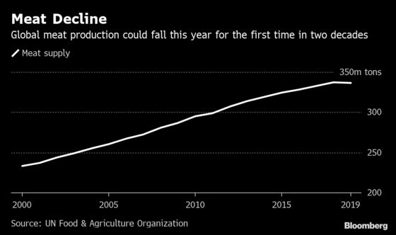 Global Meat Output to Fall as Fever Ravages China Pig Farms