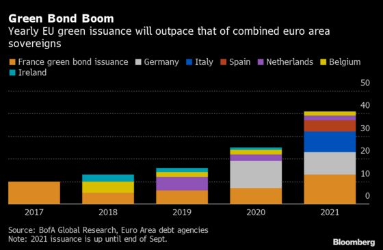 First Green EU Bond to Spur 'Absolute Riot' of Investor Demand
