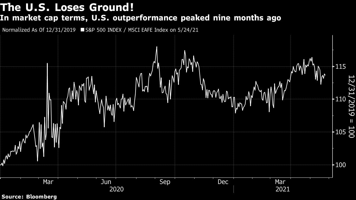In market cap terms, U.S. outperformance peaked nine months ago