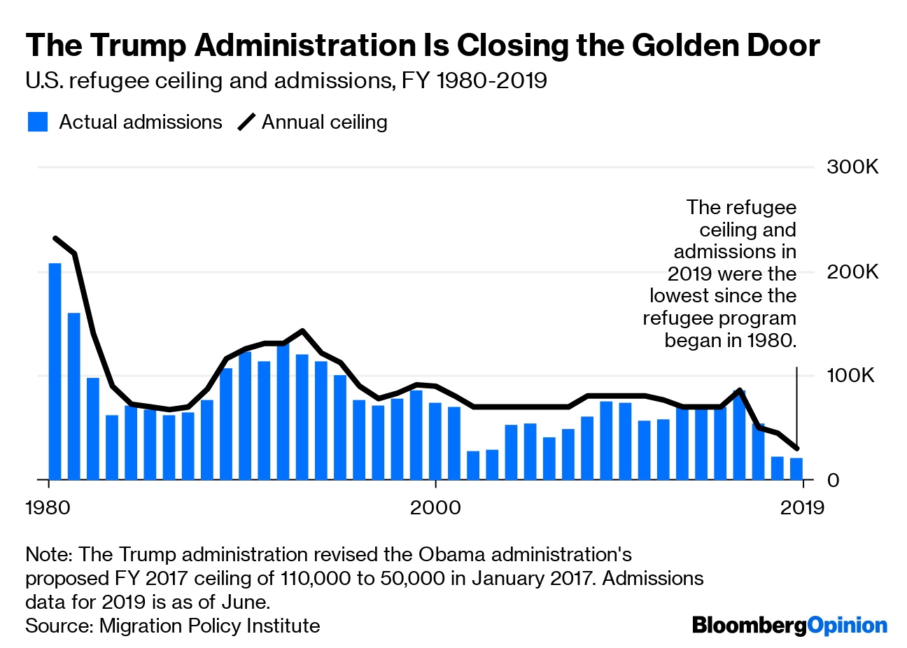 America's Immigration Crisis Goes Beyond the Border - Bloomberg
