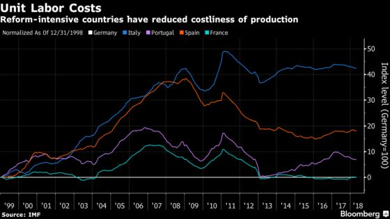 ECB's Job-Rich Recovery Shows Up in Portugal as Italy Struggles