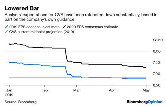Enjoy CVS's Good Quarter, But Expect Disruption