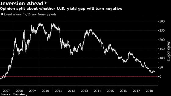 Not Everyone's Abandoning Those Calls for Yield-Curve Inversion
