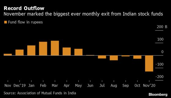 Stock Funds in India Bleed Record Outflow as Benchmarks Rally On