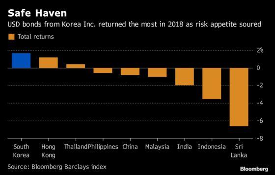 Asia's Best Bond Performer Korea Stumbling as Economy Cools
